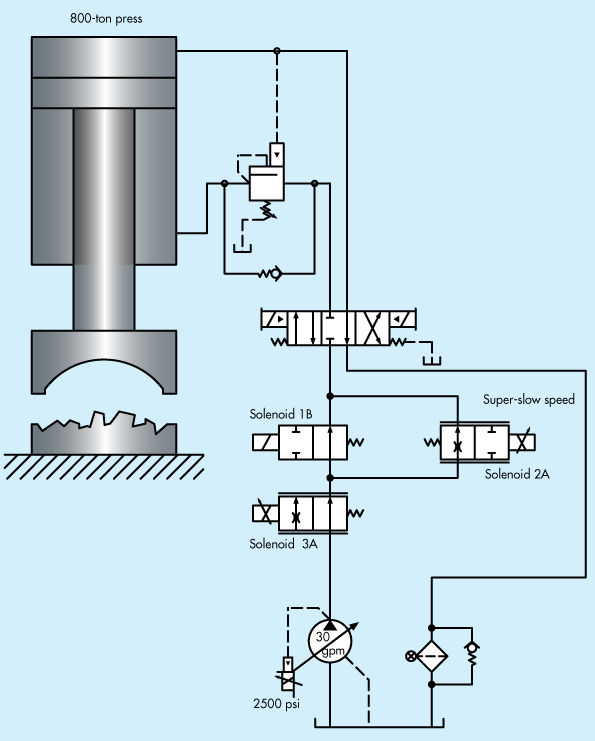 Troubleshooting Challenge: 800-Ton Press Suffers from Severe Stuttering |  Hydraulics & Pneumatics | Hydraulic Press Schematic |  | Hydraulics & Pneumatics