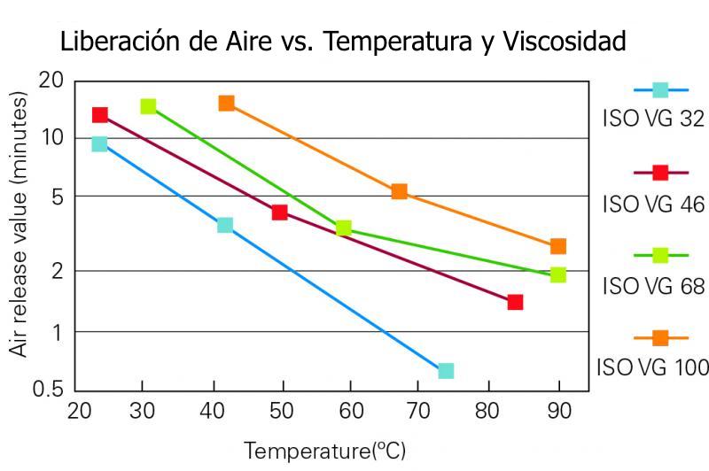 Temperatura de trabajo aceite hidráulico 68