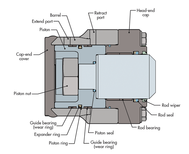 Guidelines To Avoid Those Hydraulic Cylinder Headaches Hydraulics Pneumatics