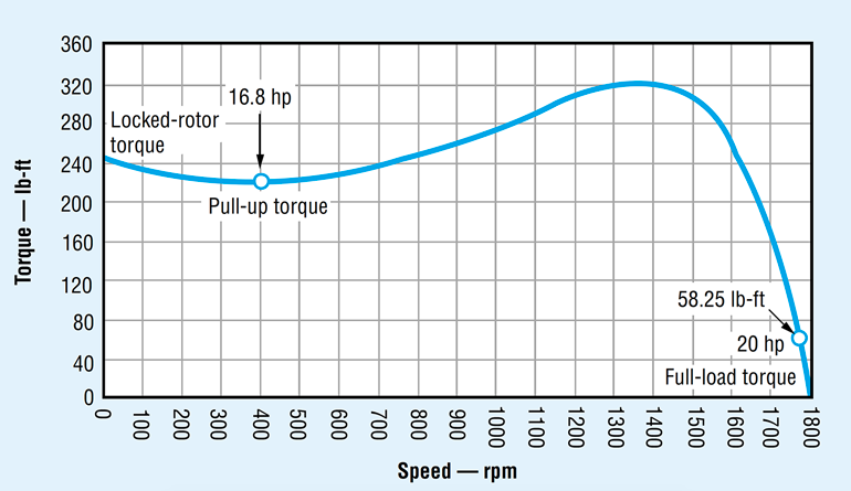 3. The torque-speed curve of an ac electric motor reveals that much higher torque can be generated at low speed than is needed to drive a hydraulic pump at full-load speed. Click on image for larger view.