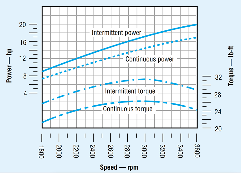4. The torque-speed curve for an internal combustion engine is much more linear than that for an electric motor. This illustrates that to provide the torque to drive a hydraulic pump at low speeds, gas and diesel engines must have a higher power capacity than an electric motor for driving the same pump.