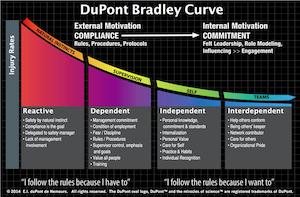 Industryweek Com Sites Industryweek com Files Uploads 2014 05 Bradley Curve