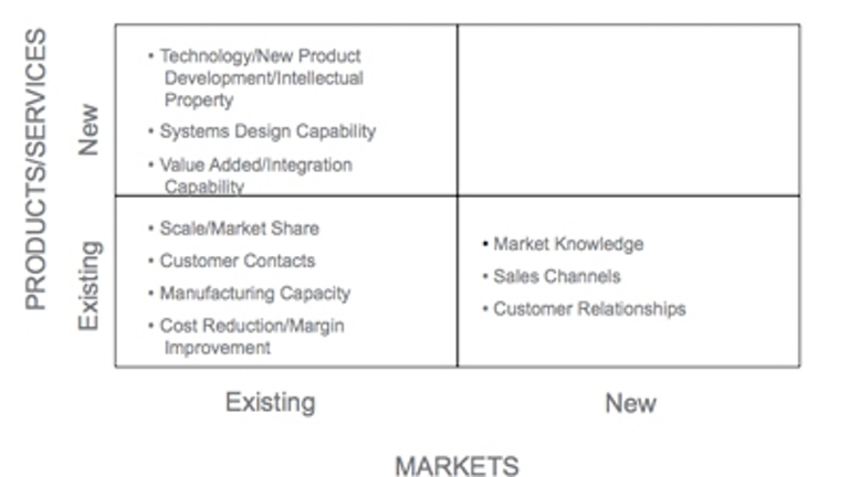 True Market Value >> Determining The True Market Value Of Your Company Industryweek