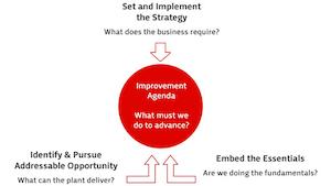Industryweek 7979 Rogerprice Chart