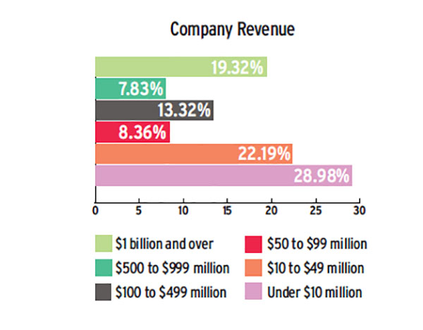 Industryweek Com Sites Industryweek com Files Tech Survey Company Revenue 0
