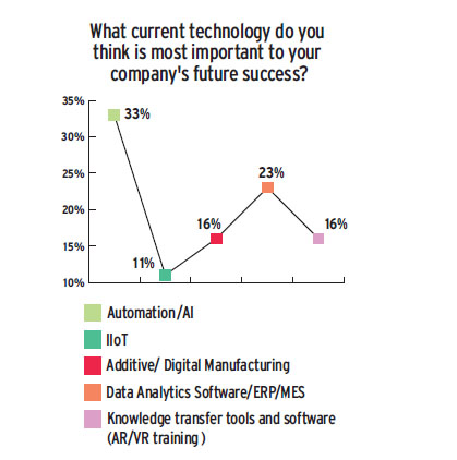 Industryweek Com Sites Industryweek com Files Tech Survey Tech Overall