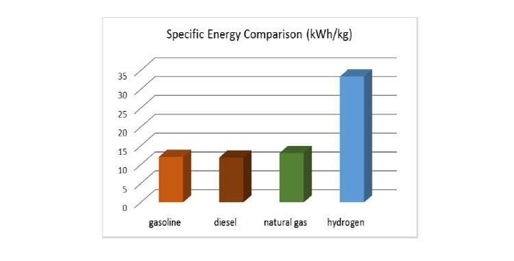 Industryweek Com Sites Industryweek com Files Hydrogen Fuel Energy Doe