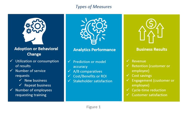 3 Types Of Measures