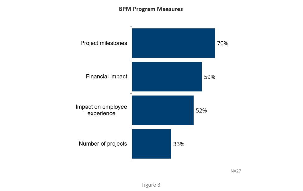 BPM Program Measures
