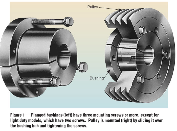 Making the Right Shaft Connections | Machine Designhttps://www.pullyco.com