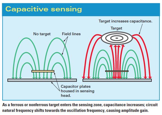 Proximity Sensors Compared: Inductive, Capacitive, Photoelectric ...