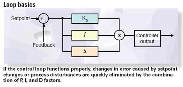 Introduction To Pid Control Machine Design