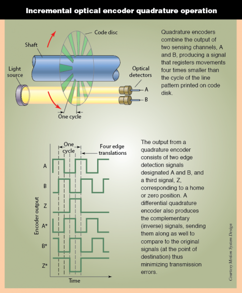 encoder 7 pole wiring diagram basics of rotary encoders overview and new technologies machine  basics of rotary encoders overview and