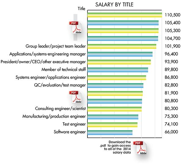 2014 Machine Design Salary Survey Machine Design