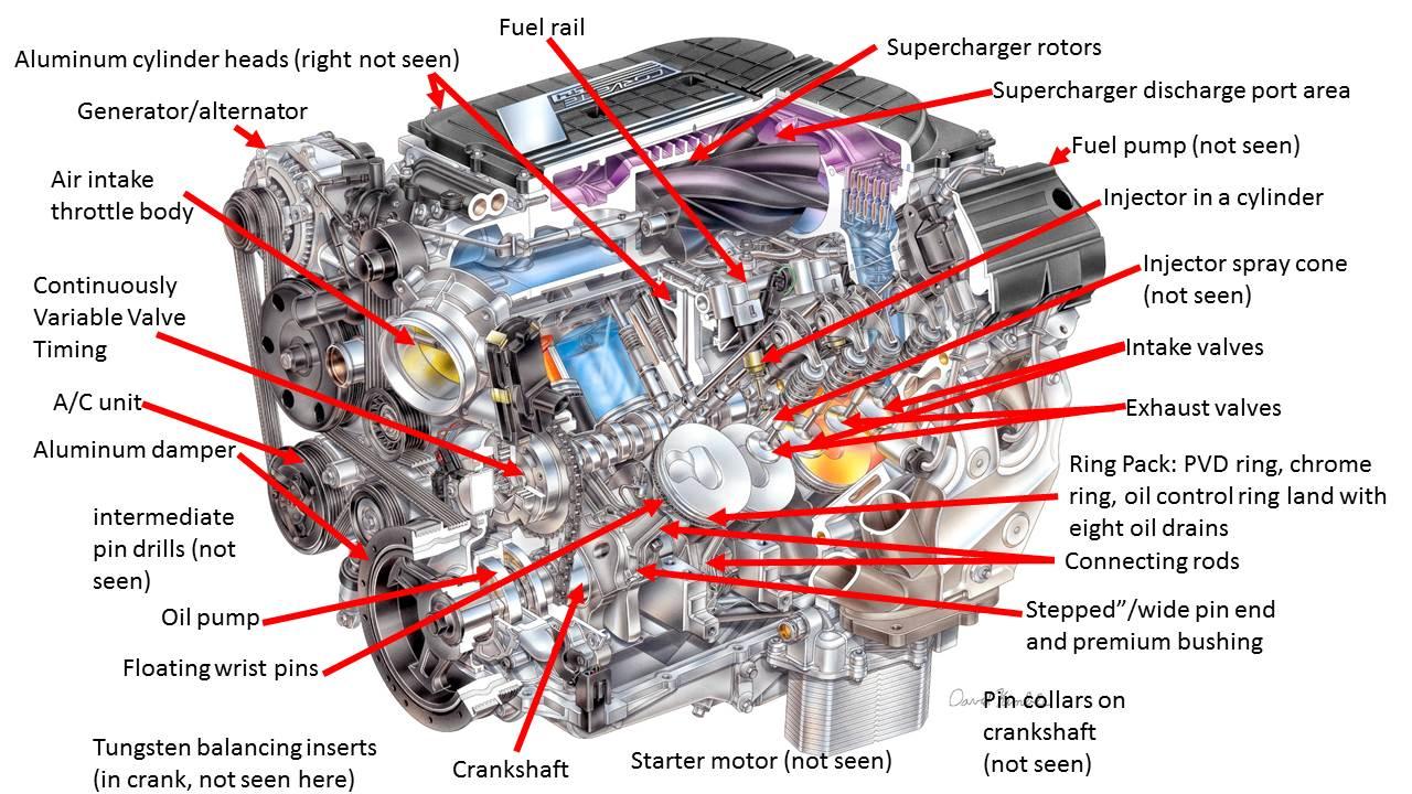 The Lt4 Another Legendary Corvette Engine Machine Design