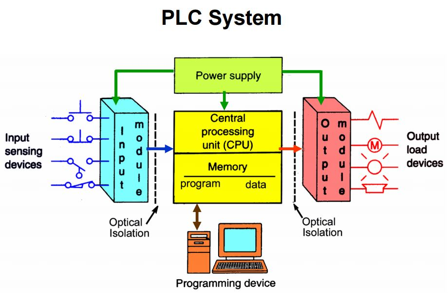 Engineering Essentials What Is A Programmable Logic Controller Machine Design
