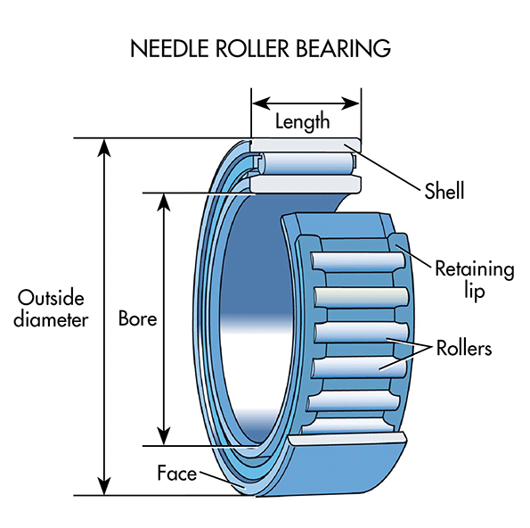 Machinedesign Com Sites Machinedesign com Files Uploads 2015 04 Needle Roller Bearings