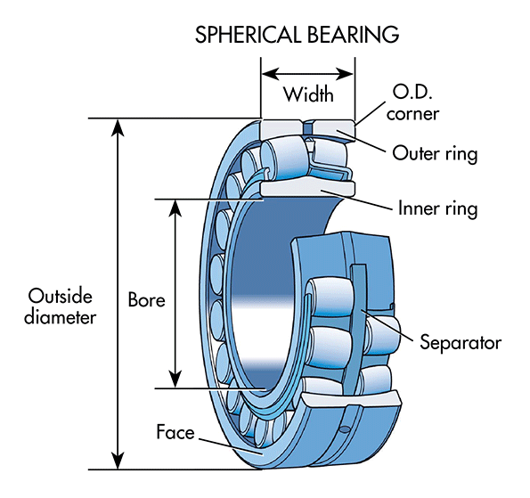Machinedesign Com Sites Machinedesign com Files Uploads 2015 04 Spherical Bearings