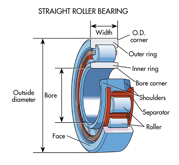 Machinedesign Com Sites Machinedesign com Files Uploads 2015 04 Straight Roller Bearings