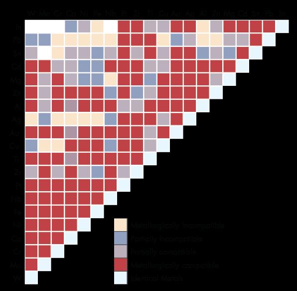Machinedesign Com Sites Machinedesign com Files Uploads 2016 01 Compatibility Chart Rev