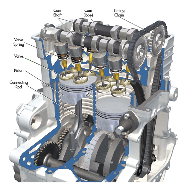 The Difference Between Car Engines | Machine Design