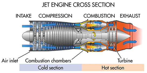 What's the Difference Between Turbine Engines? | Machine Design | Turbine Engine Diagram |  | Machine Design