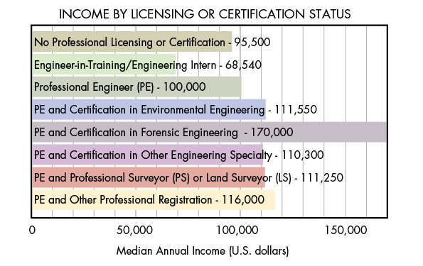 The Value Of A Continuing Engineering Education Machine Design