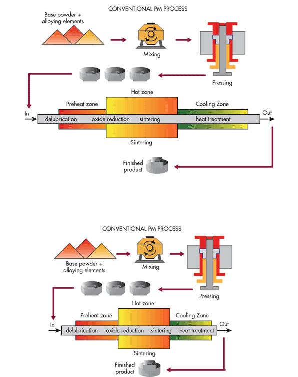 Powder Metallurgy Processes Machine Design