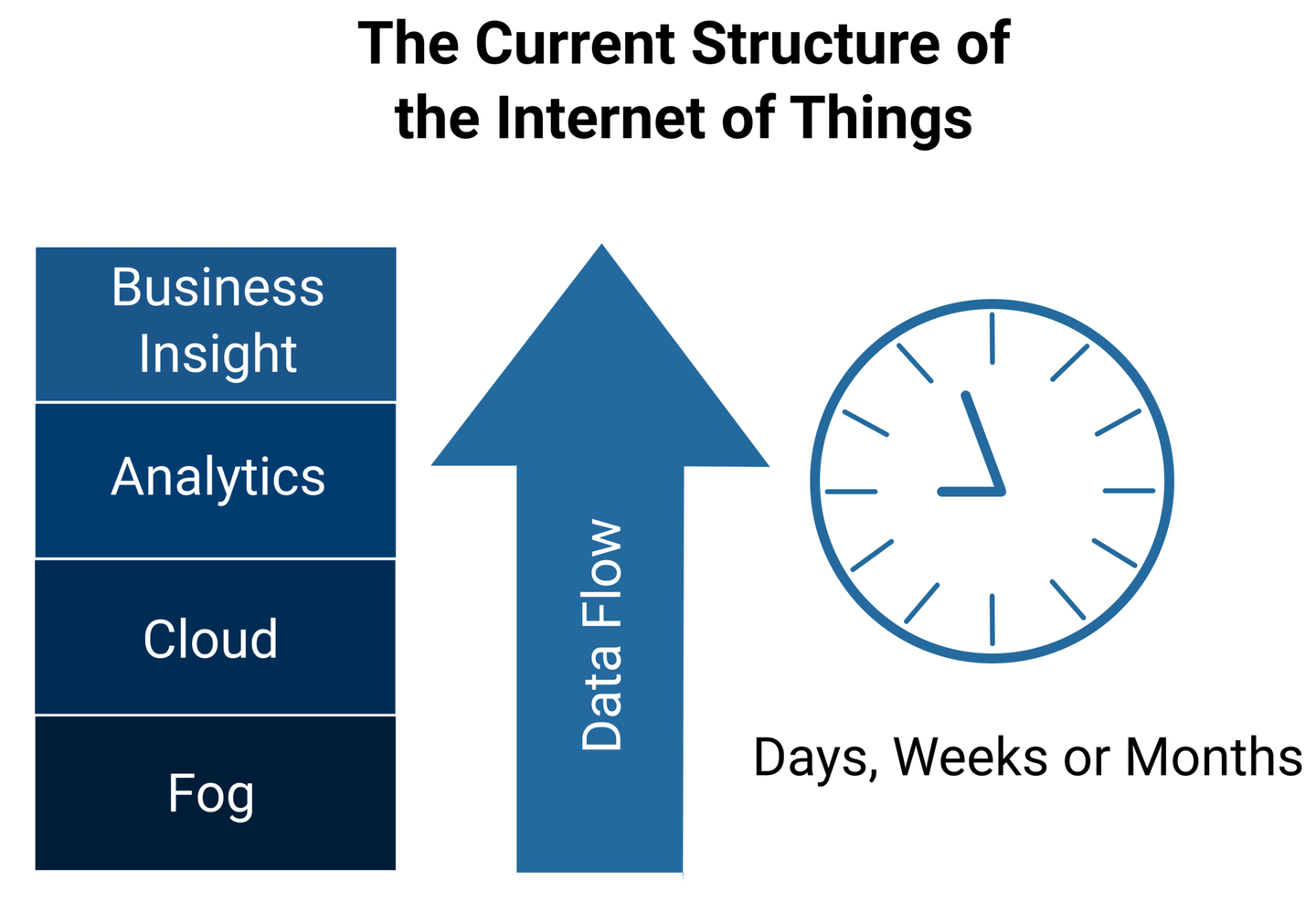 The Nervous System Of The Iot Machine Design