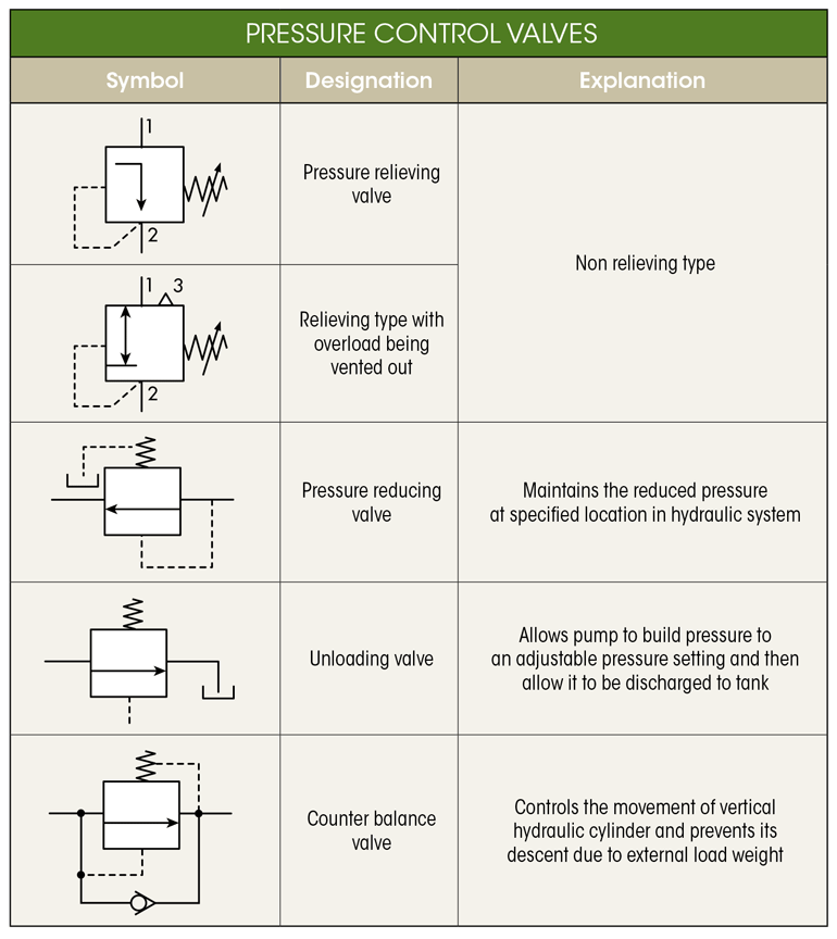 what's the difference between hydraulic circuit symbols?   machine design  machine design