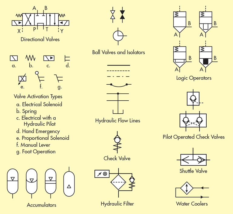 What's the Difference Between Hydraulic Circuit Symbols ... on pneumatic diagram symbols, pneumatic valve symbols, spa symbols, hydraulic valve symbols, understanding hydraulic symbols, schematic symbols, dsd symbols, hydraulic accumulator symbols, sea symbols, tri symbols, ansi pneumatic symbols, hydraulic blueprint symbols, mad symbols, industrial hydraulic symbols, european hydraulic symbols, usa symbols, pneumatic control symbols, hydraulic control symbols, iso hydraulic symbols,