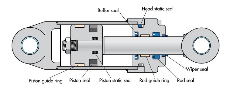 7 Common Failures Of Hydraulic Seals Machine Design