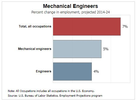 What Keeps Mechanical Engineers Up At Night Machine Design