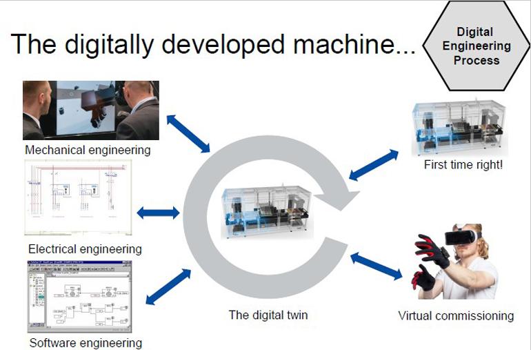 Designing With Motion Control In Mind Machine Design