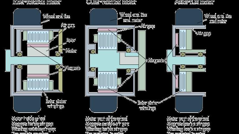 Designing In Hub Brushless Motors Machine Design