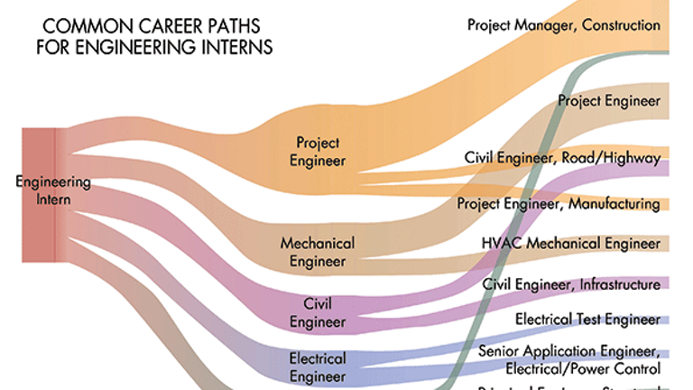 Engineering Internships The Key To Finding A Job Machine Design