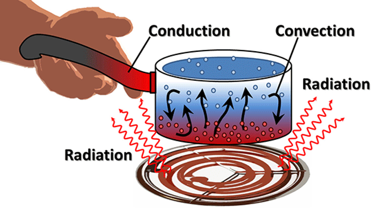 What S The Difference Between Conduction Convection And Radiation Machine Design