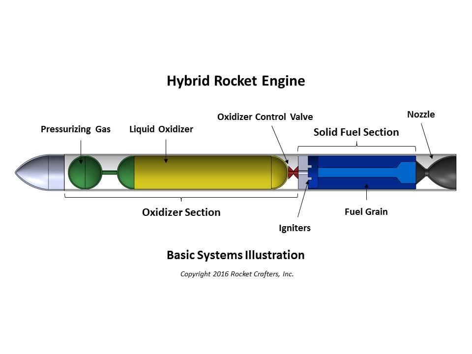 Will 3D-Printing Prepare Hybrid Rocket for Takeoff? | Machine Design | Hybrid Rocket Engine Diagram |  | Machine Design