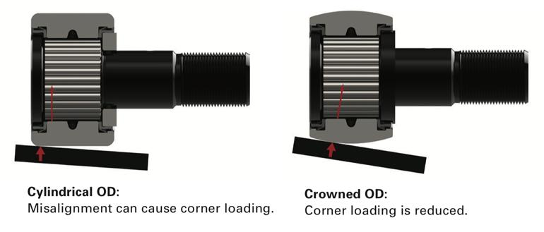 Getting The Right Cam Follower Bearing Machine Design