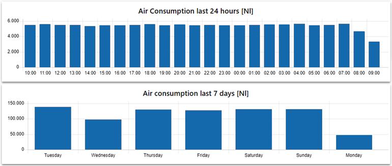 Les applications IIoT ouvertes peuvent aider les utilisateurs à développer facilement des solutions d'analyse et de visualisation de pointe, comme cet exemple de suivi de la consommation d'air.