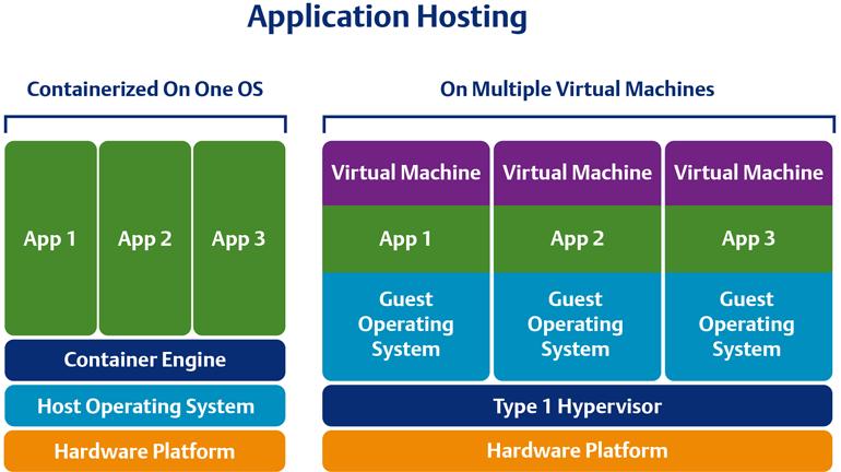 Les applications open source conteneurisées sont plus faciles à gérer et à déployer pour les utilisateurs, même sur du matériel situé en périphérie, par rapport à plusieurs systèmes d'exploitation sur des PC traditionnels.