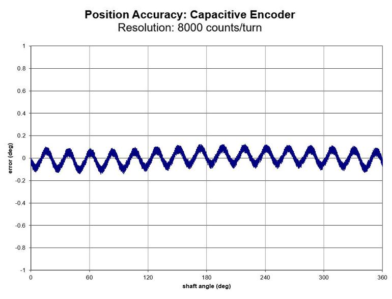 La précision de position d'un codeur capacitif.