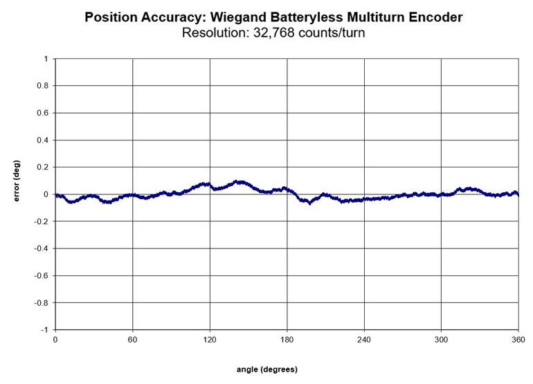 Ce graphique montre la précision de positionnement d'un codeur absolu Wiegand multitours à l'intérieur du moteur intégré.
