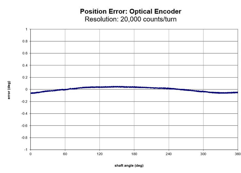 Ce graphique montre l'erreur de position d'un codeur optique typique. Les graphiques de cet article ont été produits par Applied Motion Products dans ses laboratoires de mouvement de Californie en mesurant l'encodeur sous test par rapport à un encodeur de qualité instrument à haute résolution et haute précision avec son propre système de roulements.