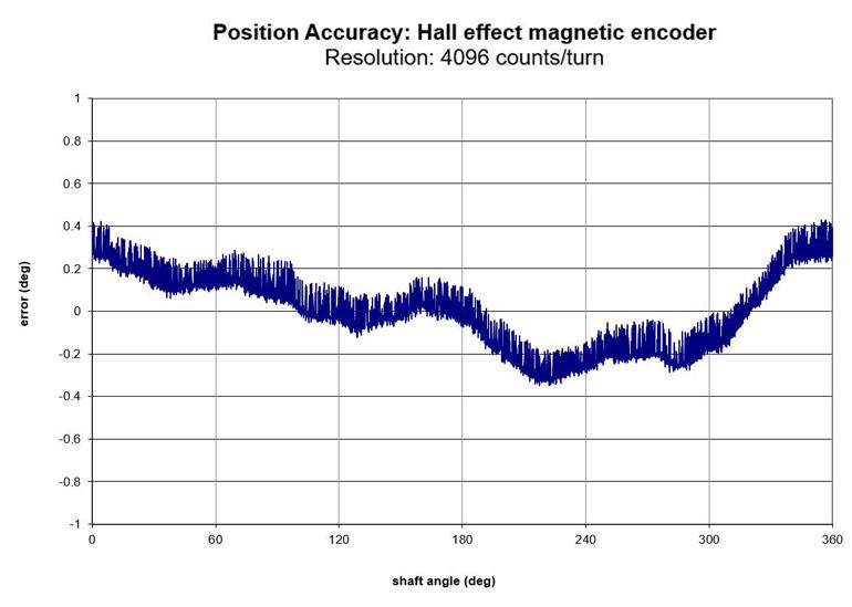 Ce graphique montre la précision de position d'un codeur magnétique à effet Hall.