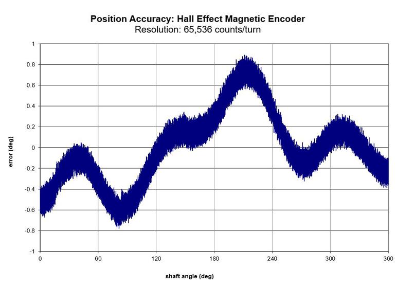 Ce graphique montre la précision de position d'un codeur magnétorésistif 16 bits.