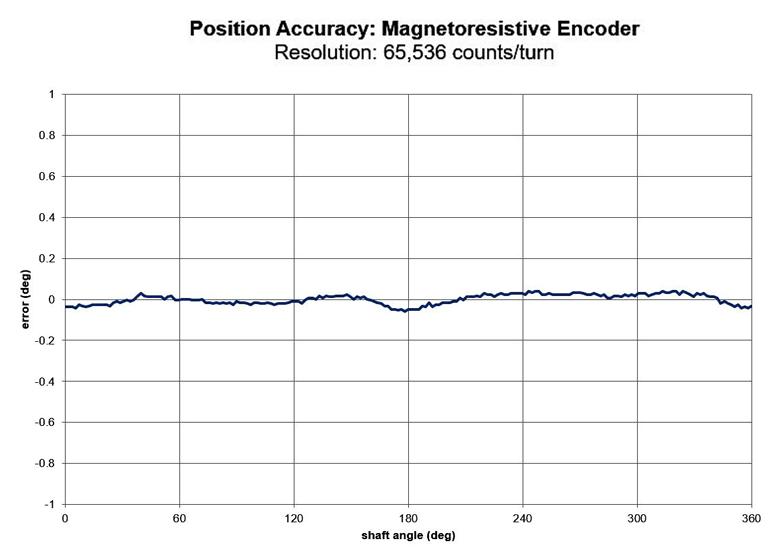 Ce graphique montre la précision de position d'un codeur magnétorésistif.