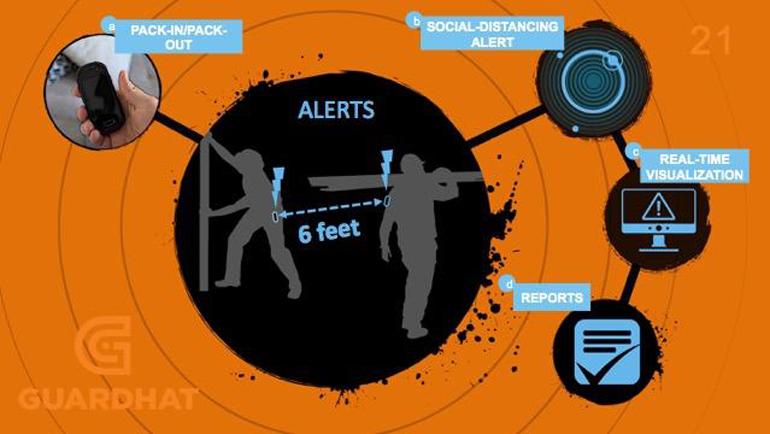 Les dispositifs portables de détection de sécurité de Guardhat offrent une connaissance en temps réel.