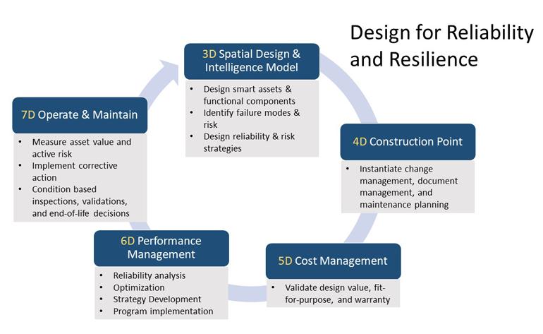 Conception de processus de fiabilité et de résilience.