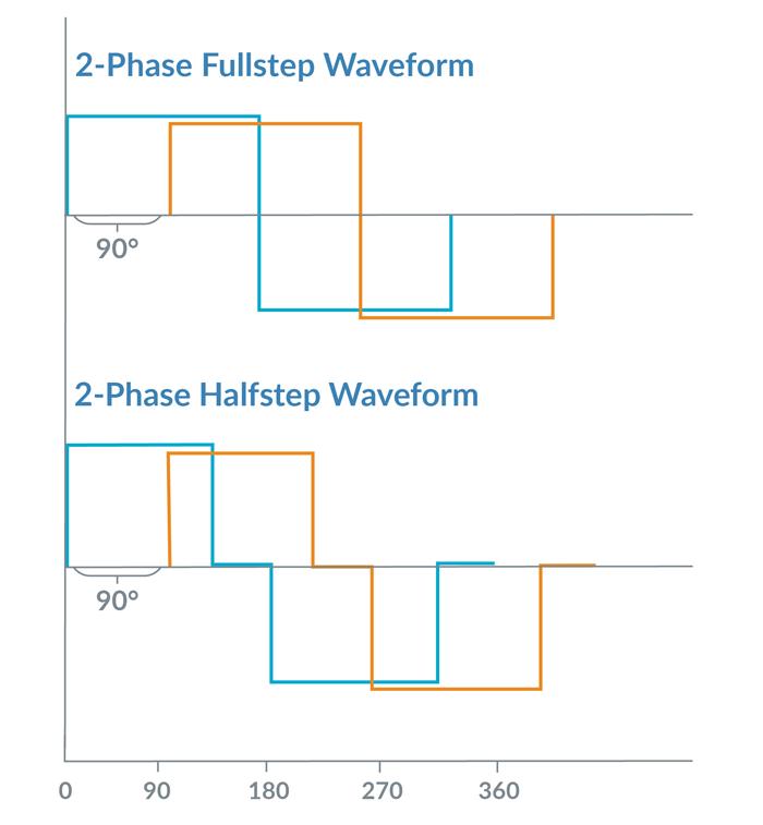 1. Formes d'onde de contrôle de moteur pas à pas traditionnelles.